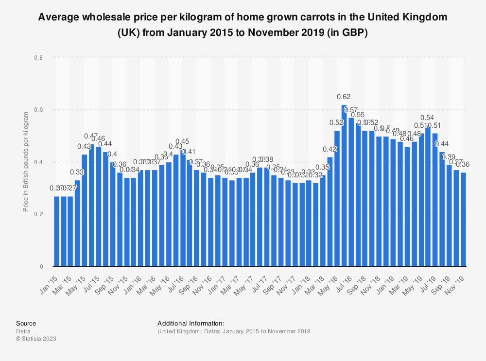 Statistic: Average wholesale price per kilogram of home grown carrots in the United Kingdom (UK) from January 2015 to November 2019 (in GBP) | Statista