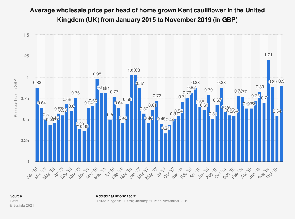 Statistic: Average wholesale price per head of home grown Kent cauliflower in the United Kingdom (UK) from January 2015 to November 2019 (in GBP) | Statista