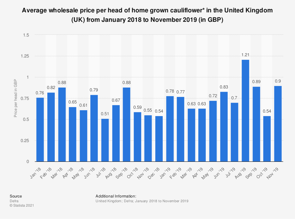 Statistic: Average wholesale price per head of home grown cauliflower* in the United Kingdom (UK) from January 2015 to November 2016 (in GBP) | Statista