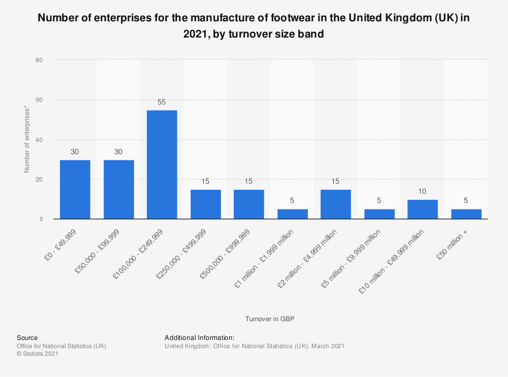 Statistic: Number of enterprises for the manufacture of footwear in the United Kingdom (UK) in 2019, by turnover size band | Statista