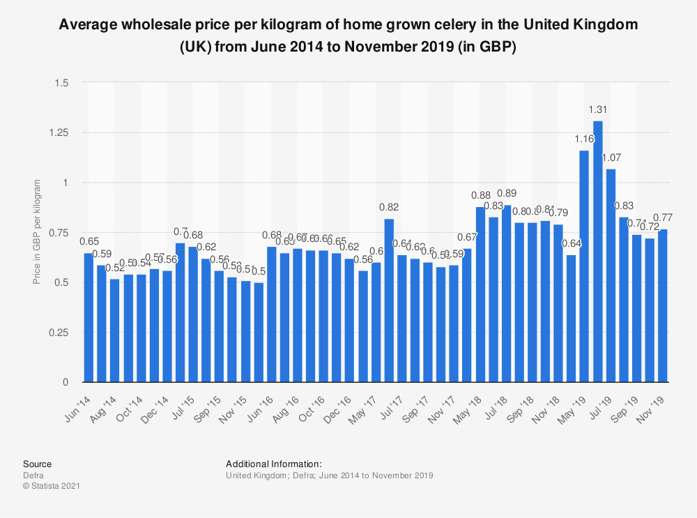 Statistic: Average wholesale price per kilogram of home grown celery in the United Kingdom (UK) from June 2014 to November 2019 (in GBP) | Statista