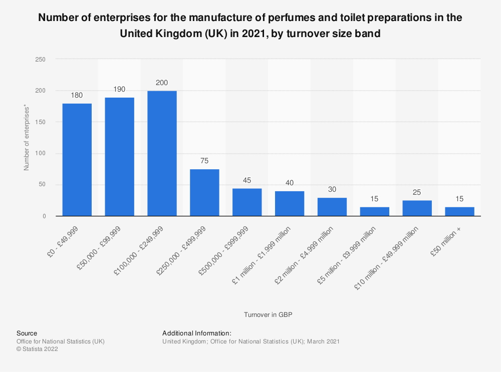 Statistic: Number of enterprises for the manufacture of perfumes and toilet preparations in the United Kingdom (UK) in 2019, by turnover size band | Statista