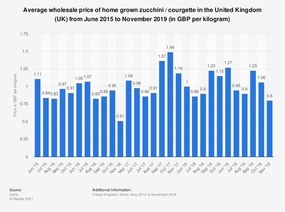 Statistic: Average wholesale price of home grown zucchini / courgette in the United Kingdom (UK) from May 2014 to December 2017 (in GBP per kilogram) | Statista