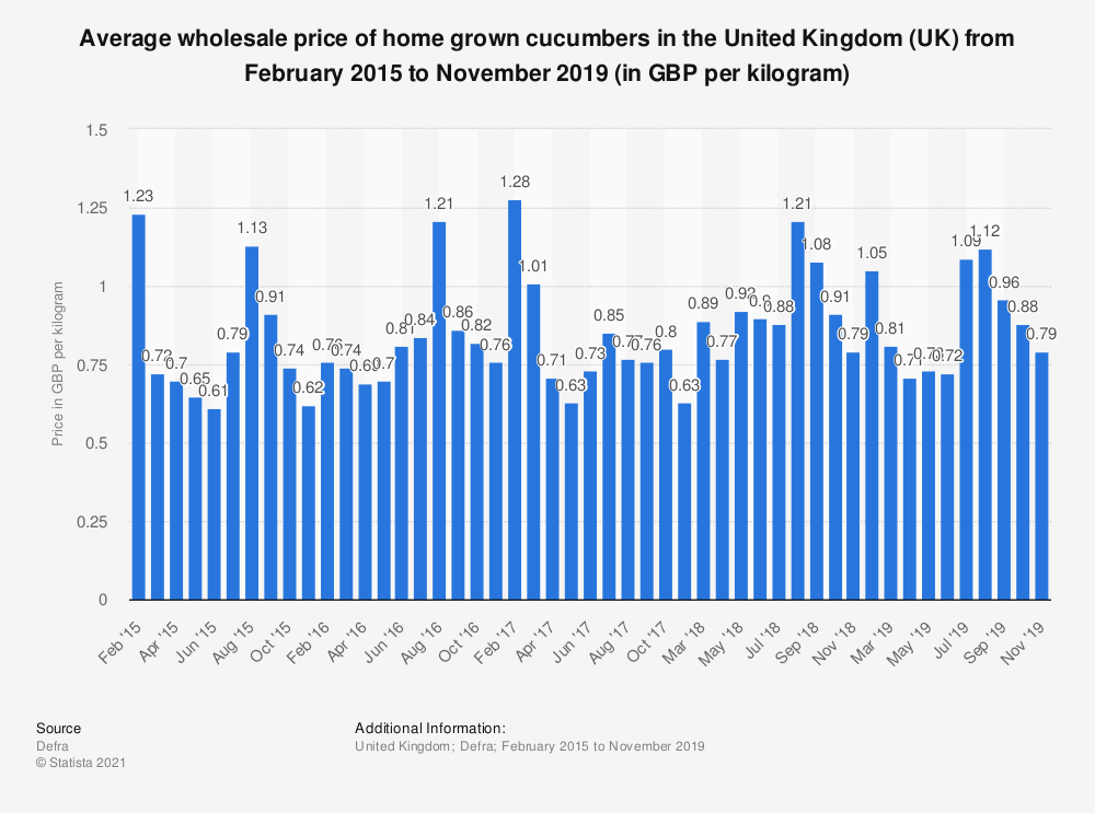 Statistic: Average wholesale price of home grown cucumbers in the United Kingdom (UK) from February 2015 to November 2019 (in GBP per kilogram) | Statista