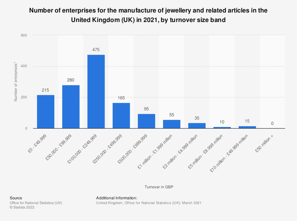 Statistic: Number of enterprises for the manufacture of jewellery and related articles in the United Kingdom (UK) in 2020, by turnover size band | Statista