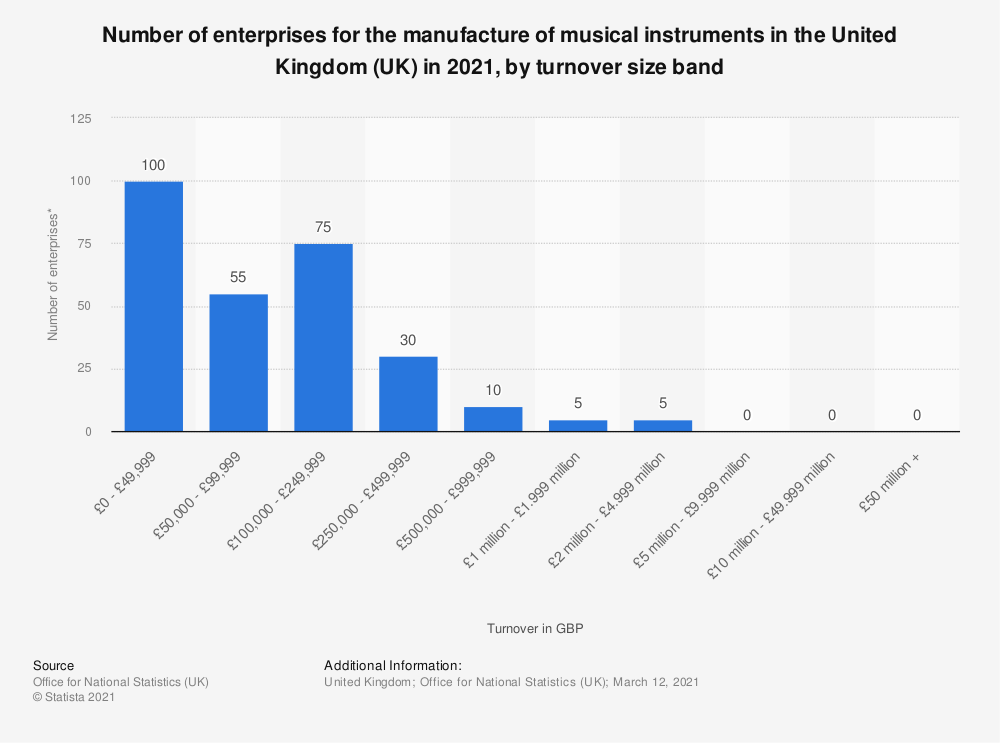 Statistic: Number of enterprises for the manufacture of musical instruments in the United Kingdom (UK) in 2016, by turnover size band* | Statista
