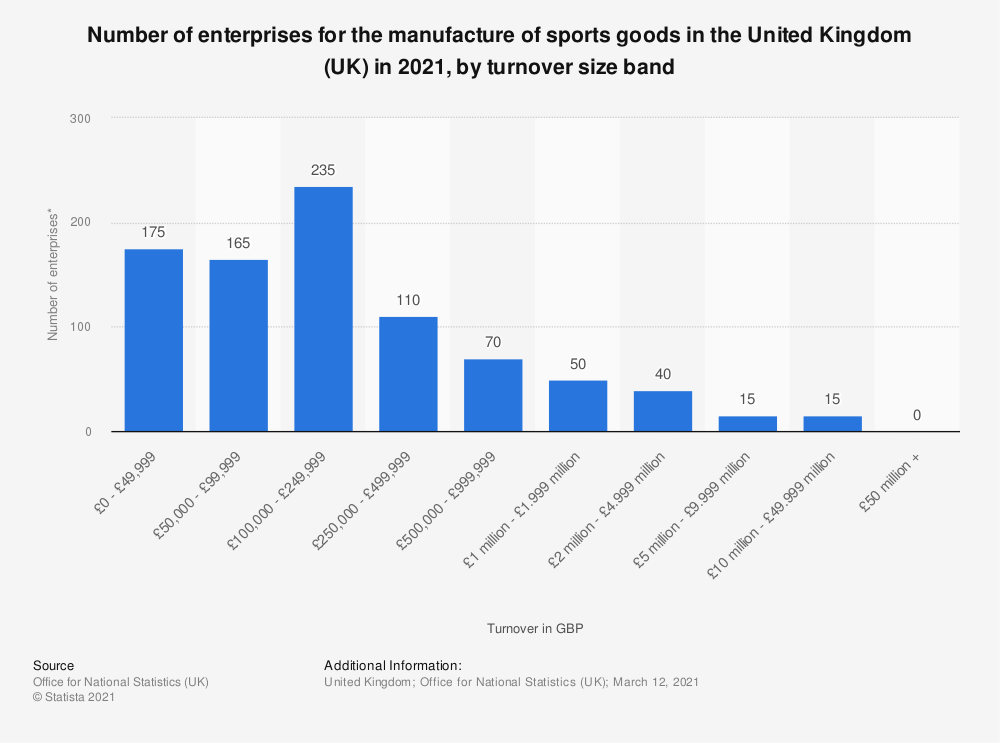 Statistic: Number of enterprises for the manufacture of sports goods in the United Kingdom (UK) in 2018, by turnover size band* | Statista