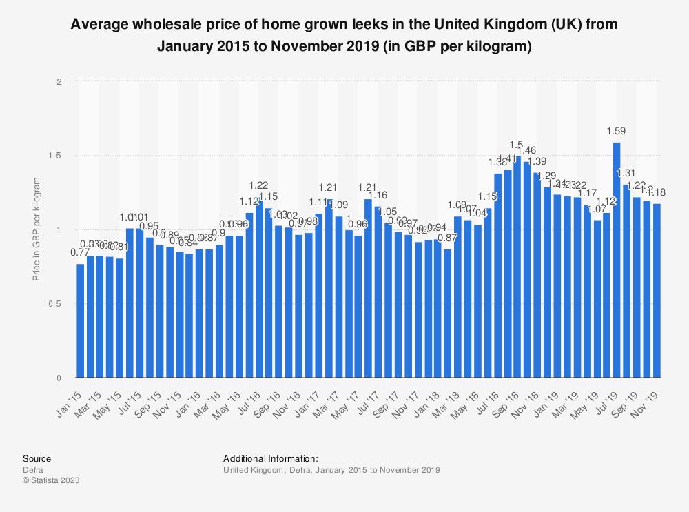 Statistic: Average wholesale price of home grown leeks in the United Kingdom (UK) from January 2015 to November 2019 (in GBP per kilogram) | Statista