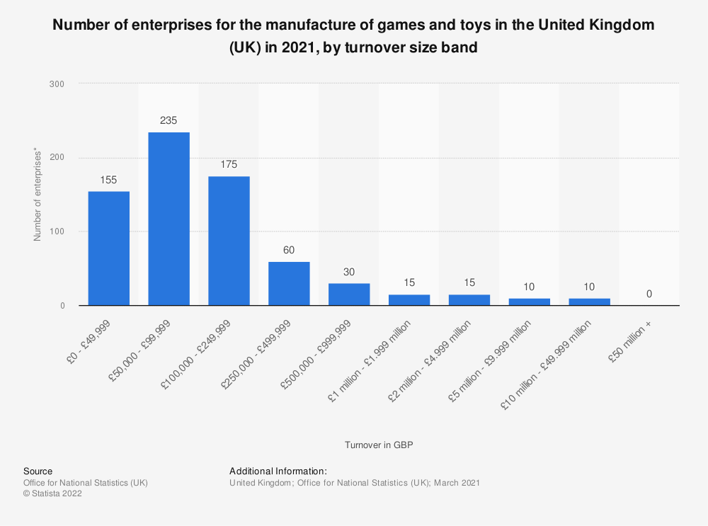 Statistic: Number of enterprises for the manufacture of games and toys in the United Kingdom (UK) in 2020, by turnover size band | Statista