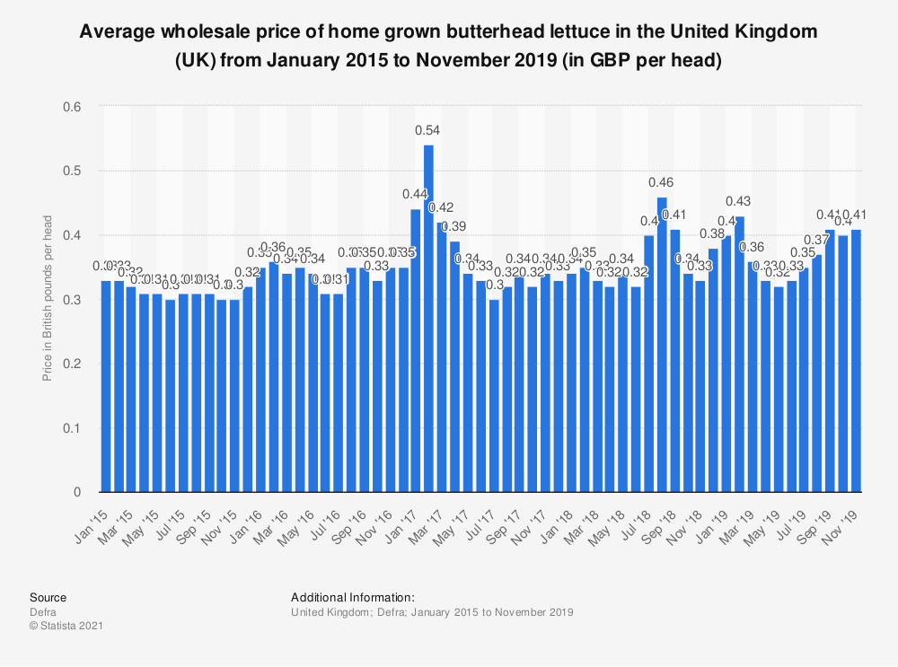 Statistic: Average wholesale price of home grown butterhead lettuce in the United Kingdom (UK) from January 2015 to November 2019 (in GBP per head) | Statista