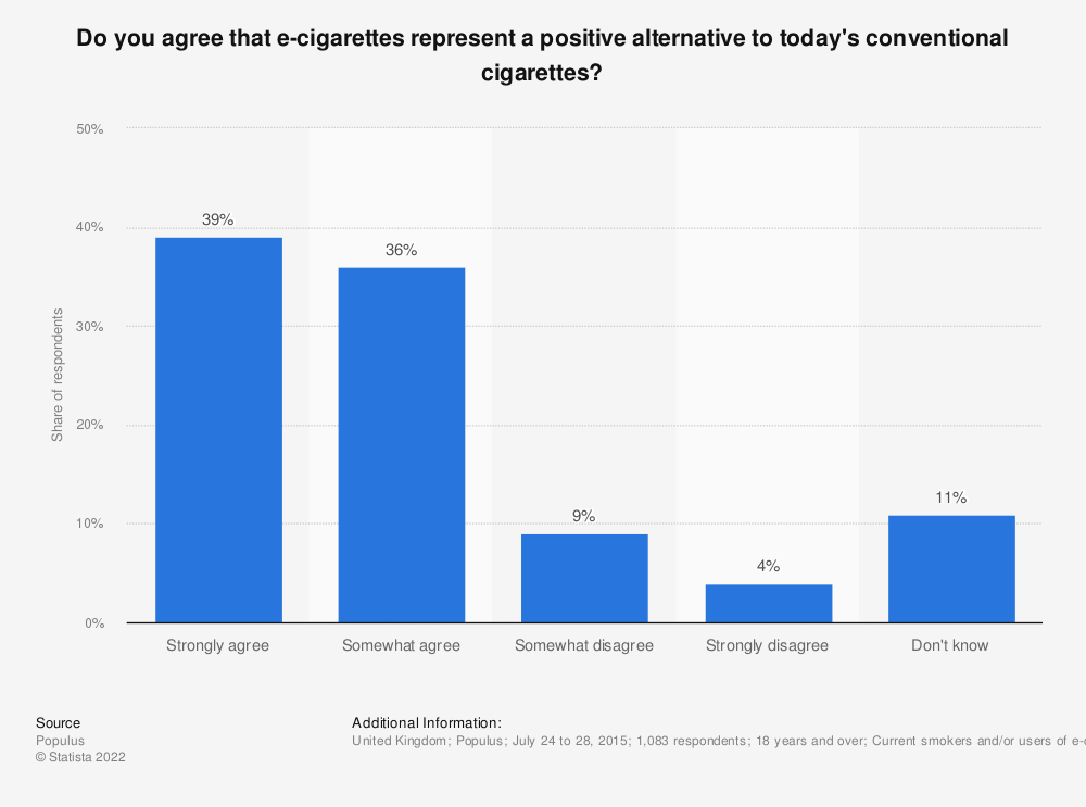 Statistic: Do you agree that e-cigarettes represent a positive alternative to today's conventional cigarettes? | Statista