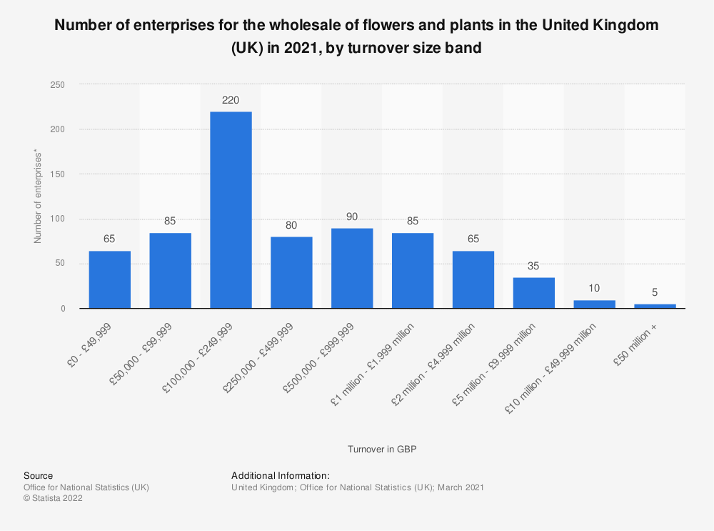 Statistic: Number of enterprises for the wholesale of flowers and plants in the United Kingdom (UK) in 2020, by turnover size band | Statista