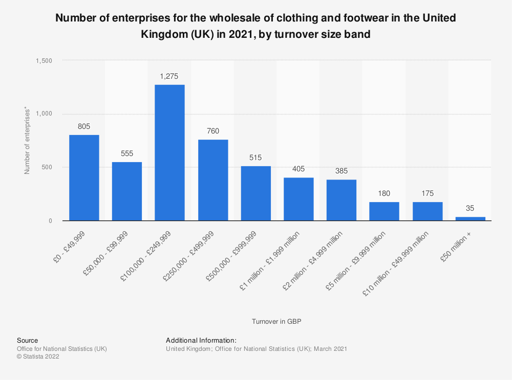 Statistic: Number of enterprises for the wholesale of clothing and footwear in the United Kingdom (UK) in 2018, by turnover size band | Statista