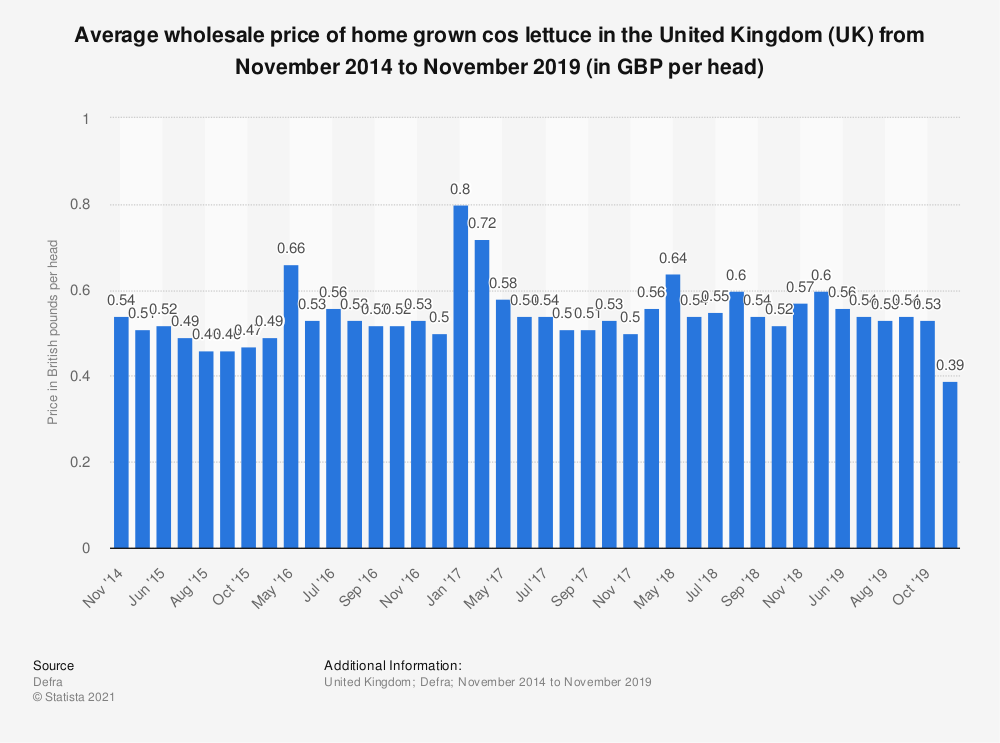 Statistic: Average wholesale price of home grown cos lettuce in the United Kingdom (UK) from November 2014 to November 2019 (in GBP per head) | Statista
