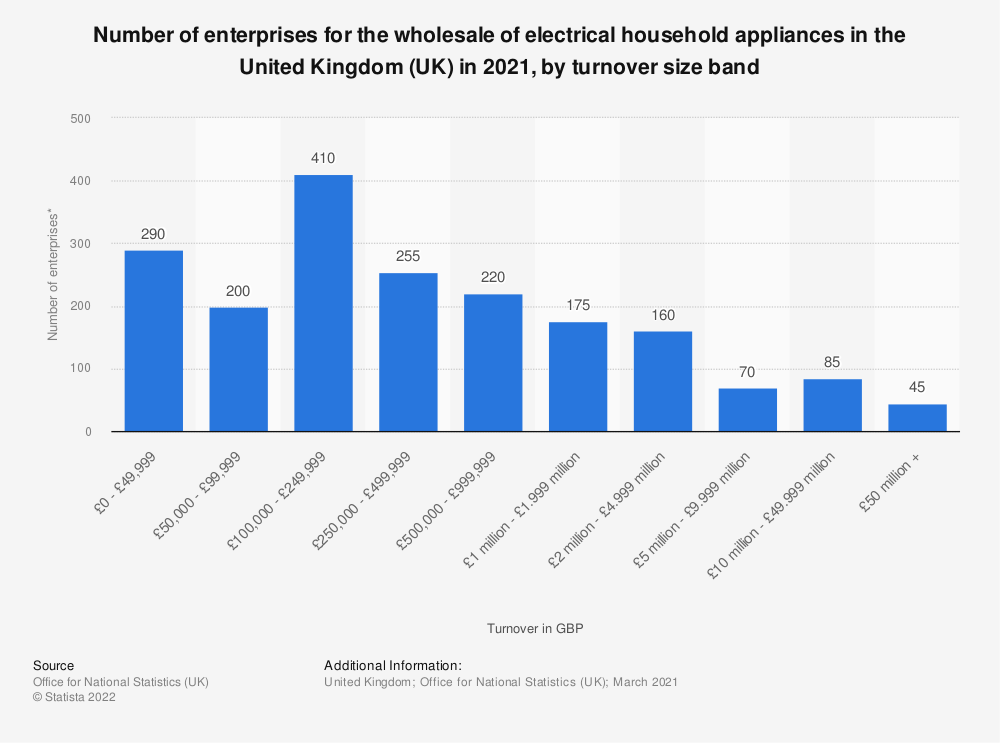 Statistic: Number of enterprises for the wholesale of electrical household appliances in the United Kingdom (UK) in 2019, by turnover size band | Statista