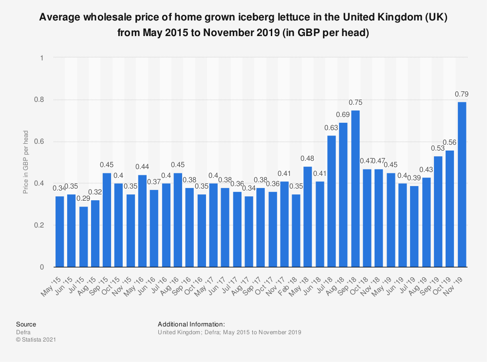 Statistic: Average wholesale price of home grown iceberg lettuce in the United Kingdom (UK) from November 2014 to June 2018 (in GBP per head) | Statista