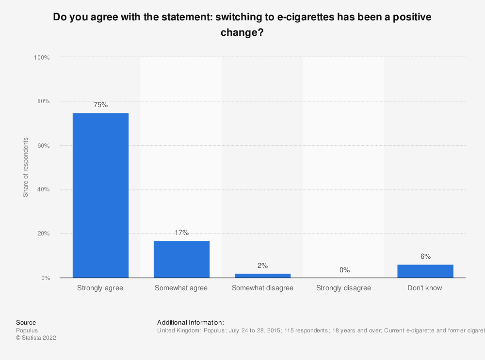 Statistic: Do you agree with the statement: switching to e-cigarettes has been a positive change? | Statista
