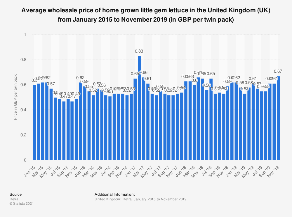 Statistic: Average wholesale price of home grown little gem lettuce in the United Kingdom (UK) from January 2015 to November 2019 (in GBP per twin pack) | Statista
