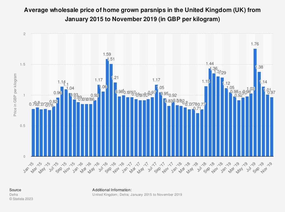 Statistic: Average wholesale price of home grown parsnips in the United Kingdom (UK) from January 2015 to November 2019 (in GBP per kilogram) | Statista