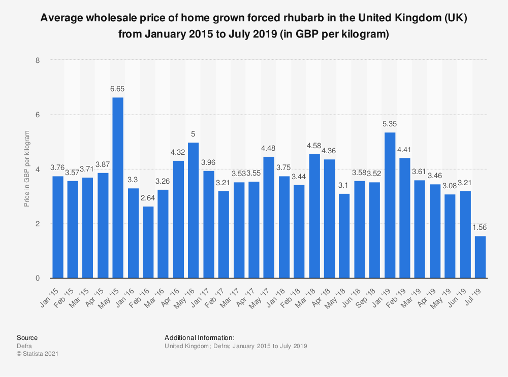 Statistic: Average wholesale price of home grown forced rhubarb in the United Kingdom (UK) from January 2015 to July 2019 (in GBP per kilogram) | Statista
