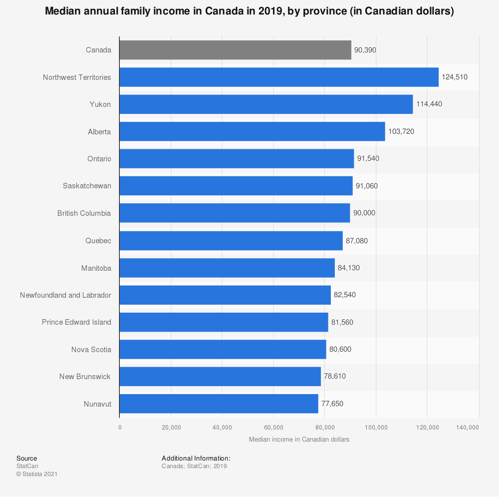 Statistic: Median annual family income in Canada in 2017, by province (in Canadian dollars)   Statista