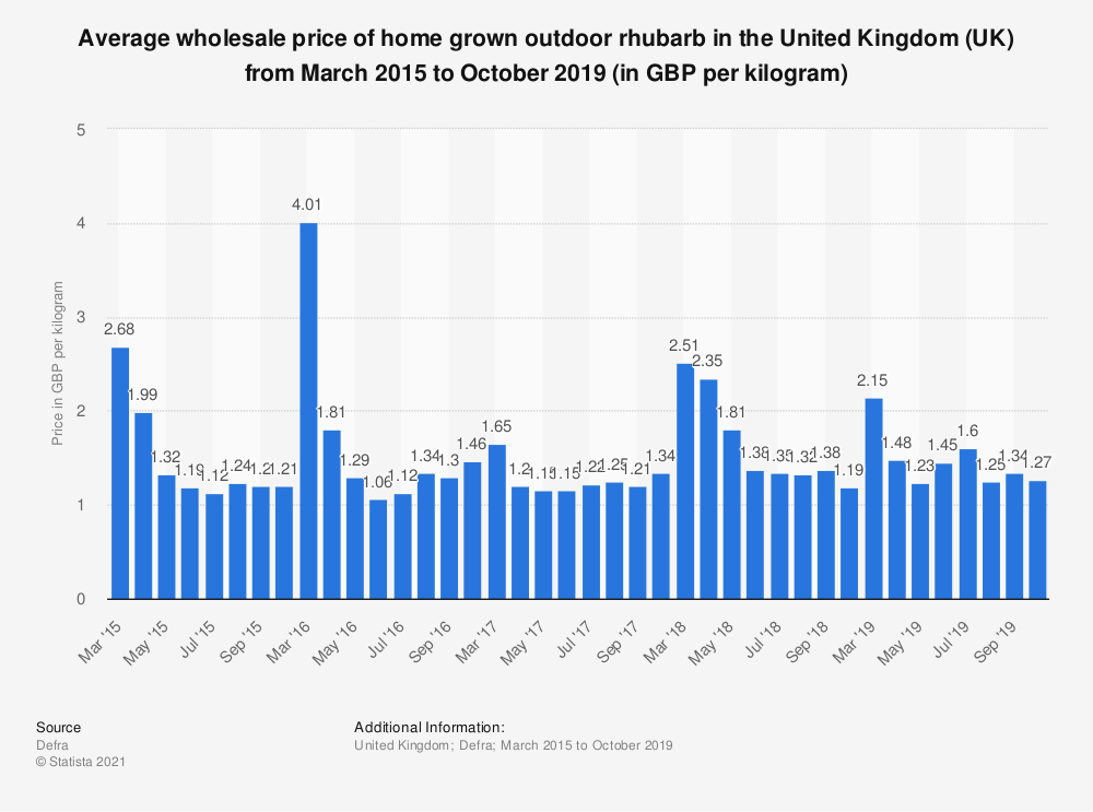 Statistic: Average wholesale price of home grown outdoor rhubarb in the United Kingdom (UK) from March 2015 to October 2019 (in GBP per kilogram) | Statista