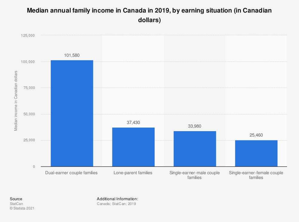 Statistic: Median annual family income in Canada in 2016, by earning situation (in Canadian dollars) | Statista