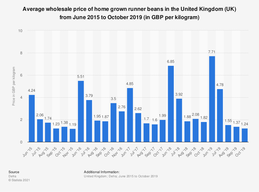 Statistic: Average wholesale price of home grown runner beans in the United Kingdom (UK) from June 2015 to October 2019 (in GBP per kilogram) | Statista