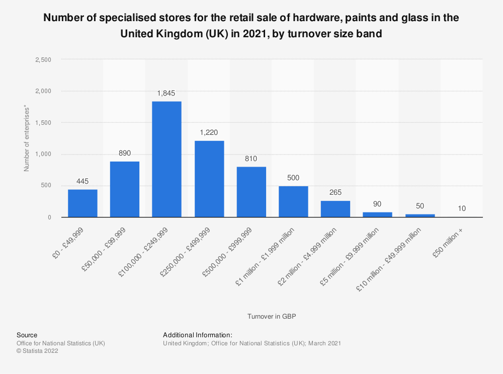 Statistic: Number of specialised stores for the retail sale of hardware, paints and glass in the United Kingdom (UK) in 2018, by turnover size band | Statista