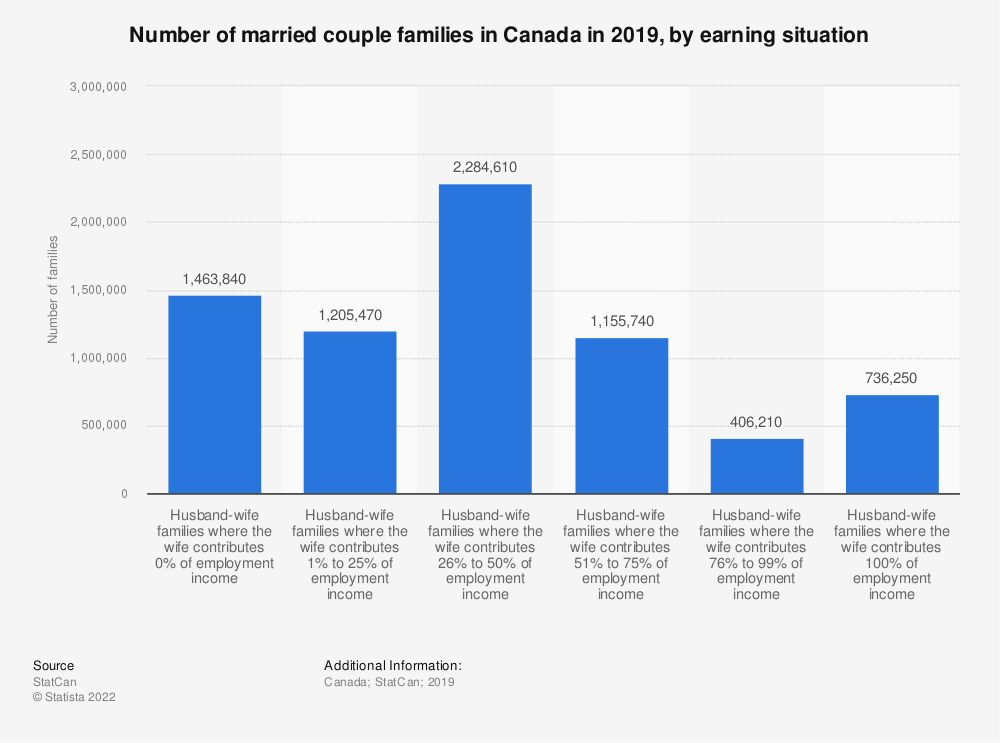 Statistic: Number of married couple families in Canada in 2016, by earning situation  | Statista