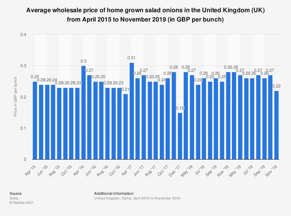 Statistic: Average wholesale price of home grown salad onions in the United Kingdom (UK) from April 2015 to November 2019 (in GBP per bunch) | Statista