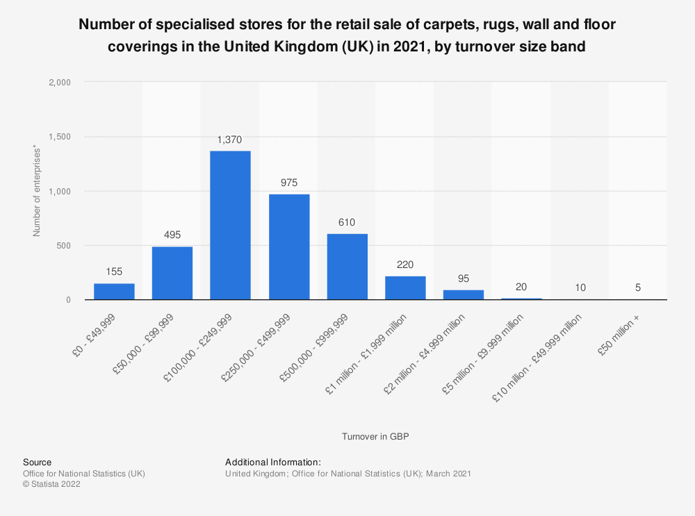 Statistic: Number of specialised stores for the retail sale of carpets, rugs, wall and floor coverings in the United Kingdom (UK) in 2019, by turnover size band | Statista