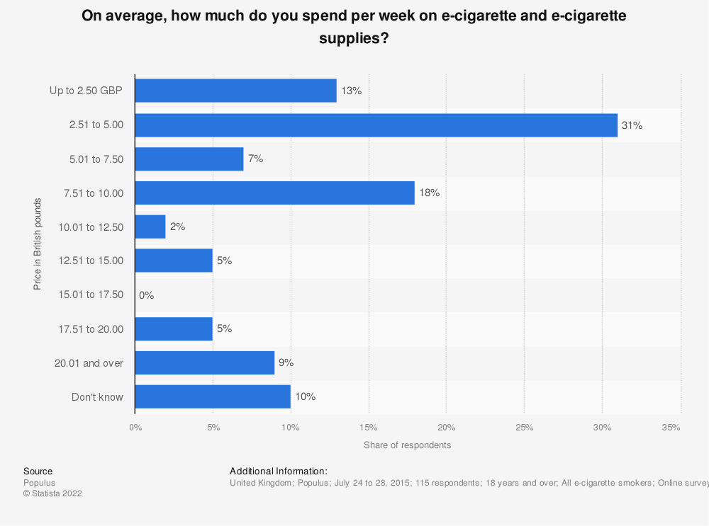 Statistic: On average, how much do you spend per week on e-cigarette and e-cigarette supplies? | Statista