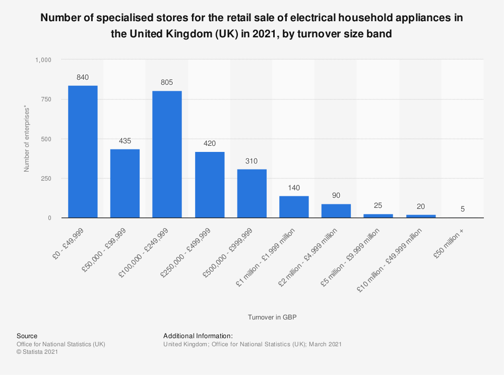 Statistic: Number of specialised stores for the retail sale of electrical household appliances in the United Kingdom (UK) in 2019, by turnover size band | Statista