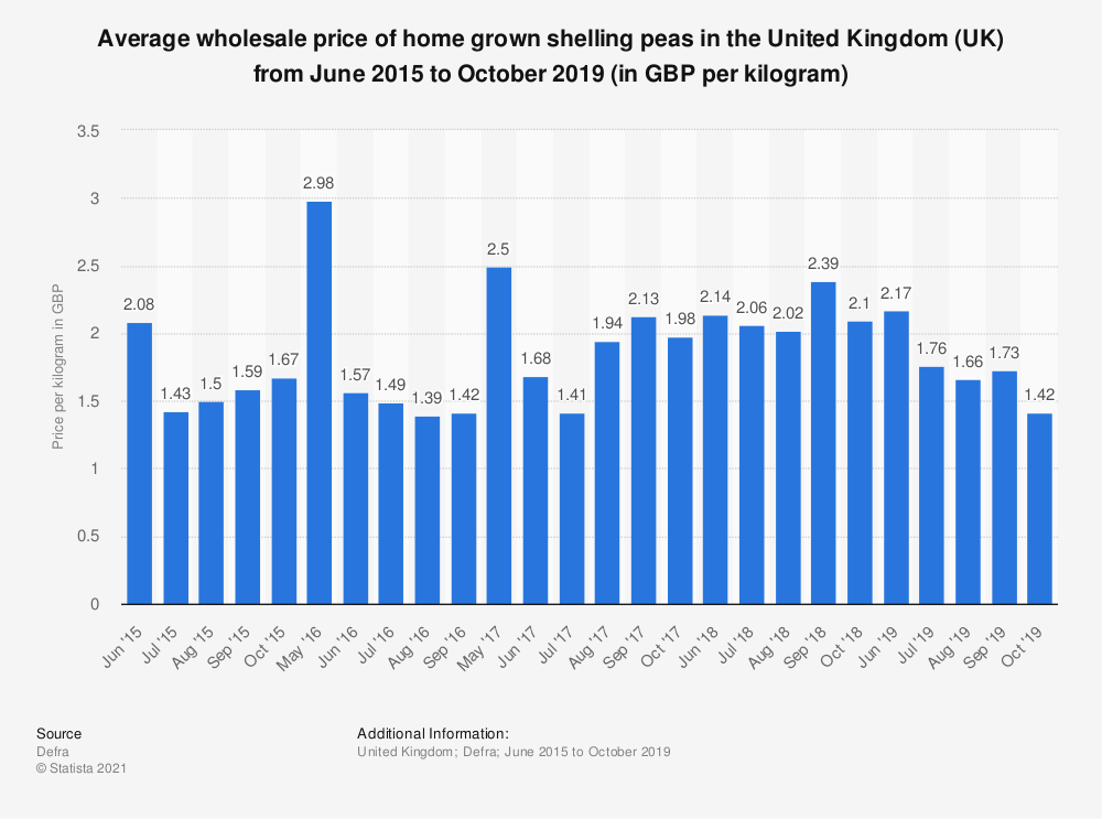 Statistic: Average wholesale price of home grown shelling peas in the United Kingdom (UK) from June 2015 to October 2019 (in GBP per kilogram) | Statista