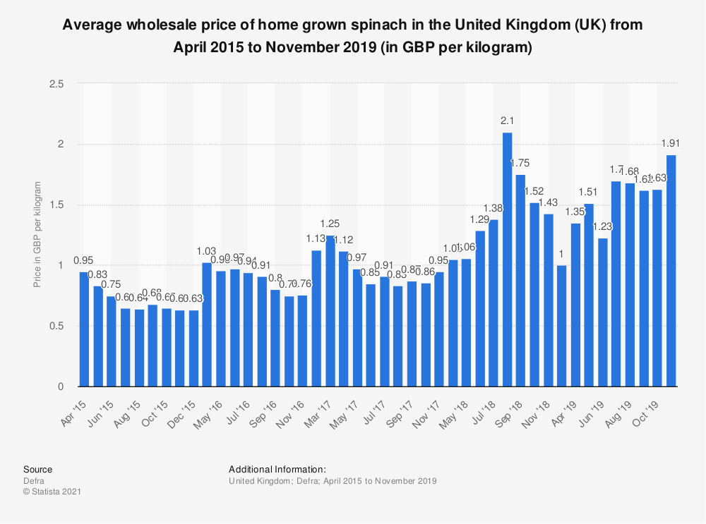 Statistic: Average wholesale price of home grown spinach in the United Kingdom (UK) from April 2015 to November 2019 (in GBP per kilogram) | Statista