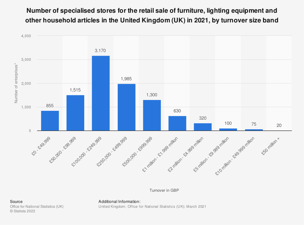 Statistic: Number of specialised stores for the retail sale of furniture, lighting equipment and other household articles in the United Kingdom (UK) in 2020, by turnover size band | Statista
