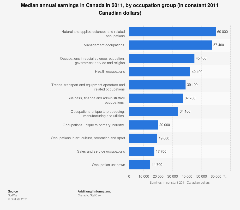 Statistic: Median annual earnings in Canada in 2011, by occupation group (in constant 2011 Canadian dollars)   Statista