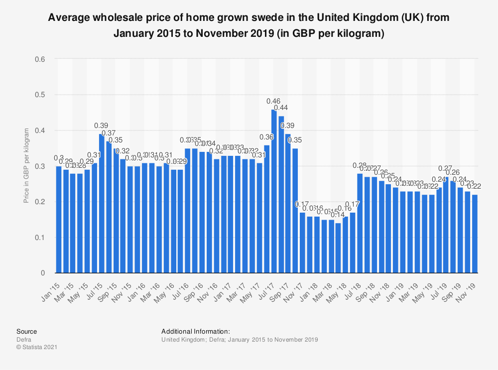 Statistic: Average wholesale price of home grown swede in the United Kingdom (UK) from January 2015 to May 2018 (in GBP per kilogram) | Statista