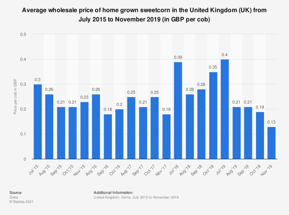 Statistic: Average wholesale price of home grown sweetcorn in the United Kingdom (UK) from July 2015 to November 2019 (in GBP per cob) | Statista