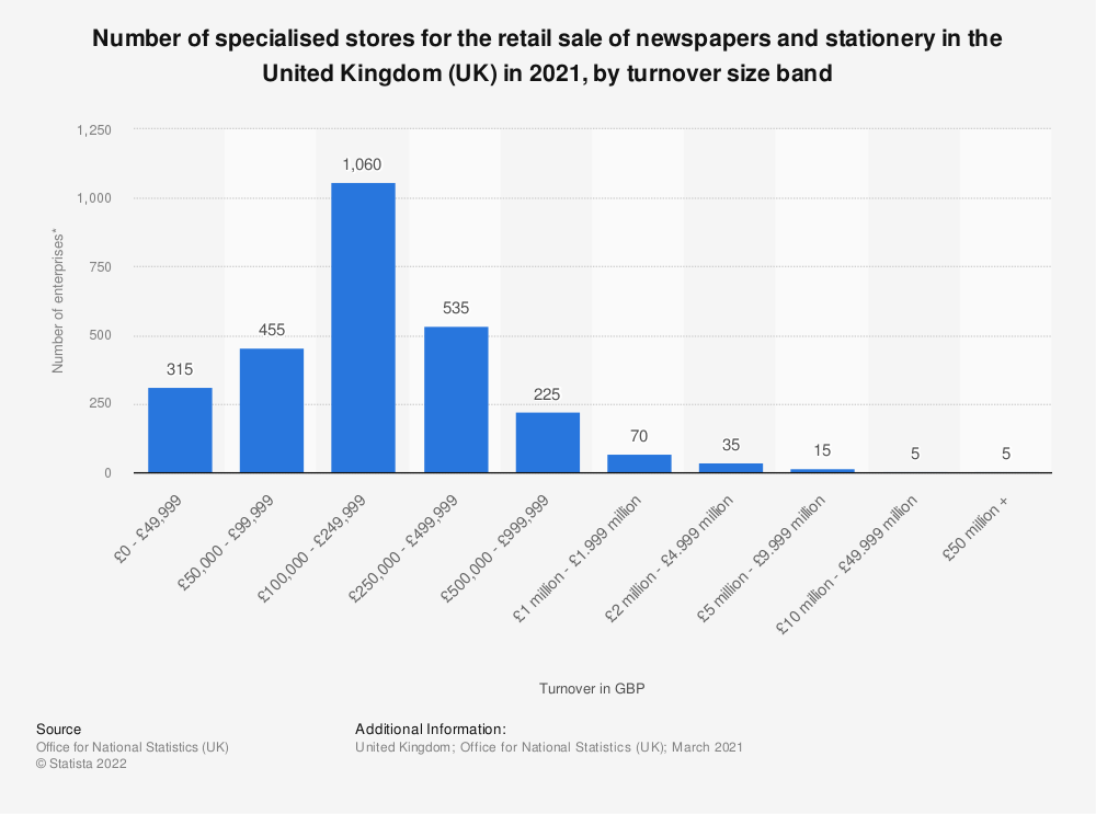 Statistic: Number of specialised stores for the retail sale of newspapers and stationery in the United Kingdom (UK) in 2020, by turnover size band* | Statista