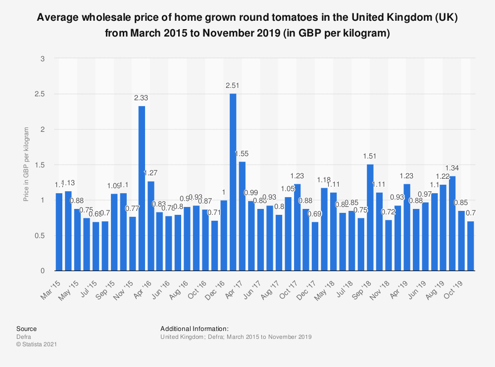 Statistic: Average wholesale price of home grown round tomatoes in the United Kingdom (UK) from March 2015 to November 2019 (in GBP per kilogram) | Statista
