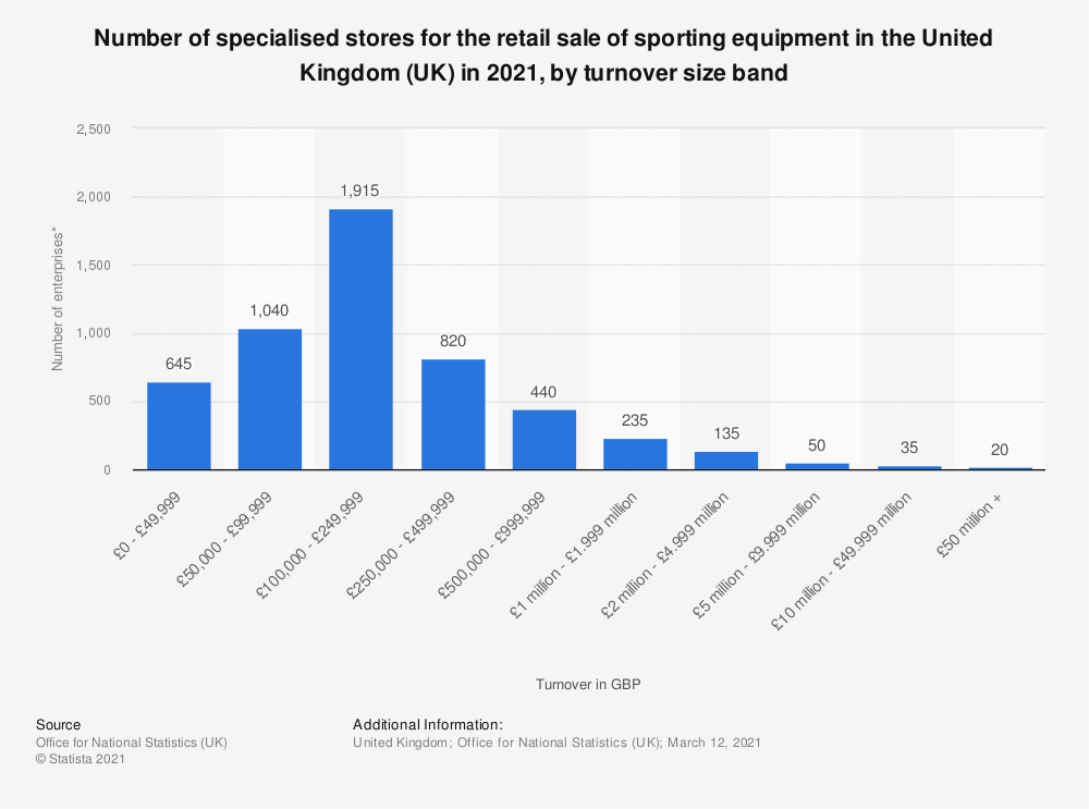 Statistic: Number of specialised stores for the retail sale of sporting equipment in the United Kingdom (UK) in 2018, by turnover size band* | Statista