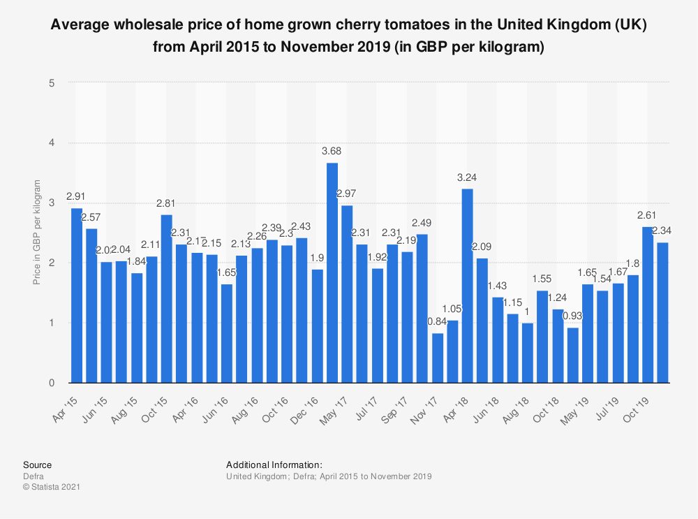 Statistic: Average wholesale price of home grown cherry tomatoes in the United Kingdom (UK) from April 2015 to May 2018 (in GBP per kilogram) | Statista