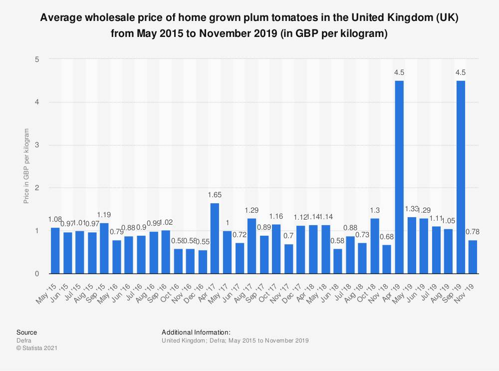 Statistic: Average wholesale price of home grown plum tomatoes in the United Kingdom (UK) from May 2015 to May 2018 (in GBP per kilogram) | Statista