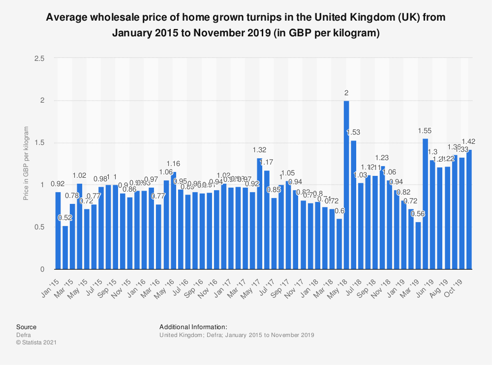 Statistic: Average wholesale price of home grown turnips in the United Kingdom (UK) from May 2015 to May 2018 (in GBP per kilogram) | Statista