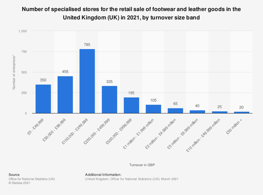 Statistic: Number of specialised stores for the retail sale of footwear and leather goods  in the United Kingdom (UK) in 2019, by turnover size band | Statista