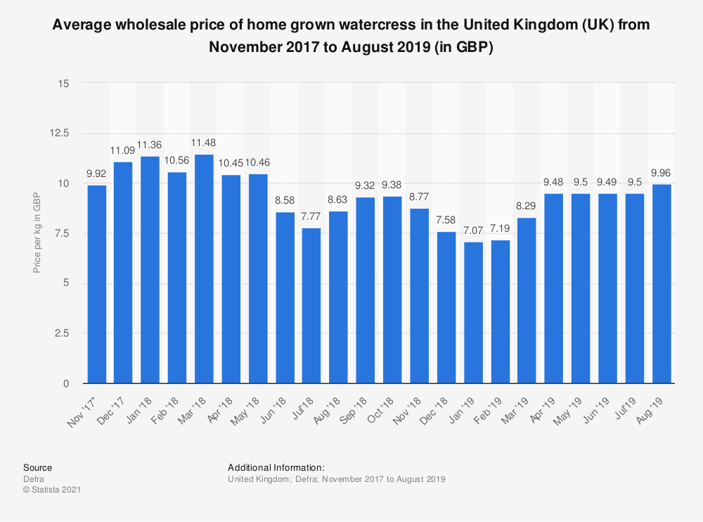 Statistic: Average wholesale price of home grown watercress in the United Kingdom (UK) from November 2017 to August 2019 (in GBP) | Statista