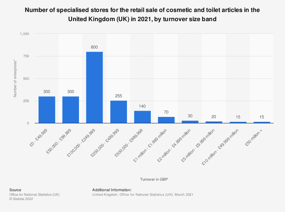 Statistic: Number of specialised stores for the retail sale of cosmetic and toilet articles in the United Kingdom (UK) in 2019, by turnover size band | Statista