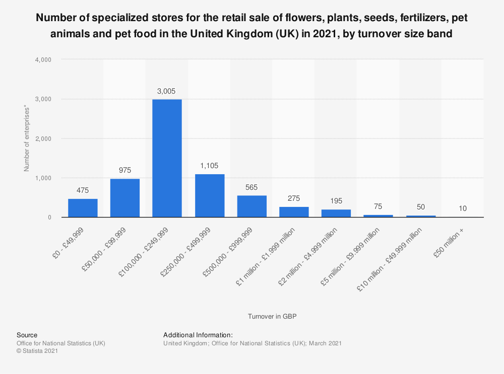 Statistic: Number of specialised stores for the retail sale of flowers, plants, seeds, fertilisers, pet animals and pet food in the United Kingdom (UK) in 2018, by turnover size band | Statista